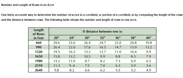 Length Conversion Chart >> References & Links – Jacobsen Seed